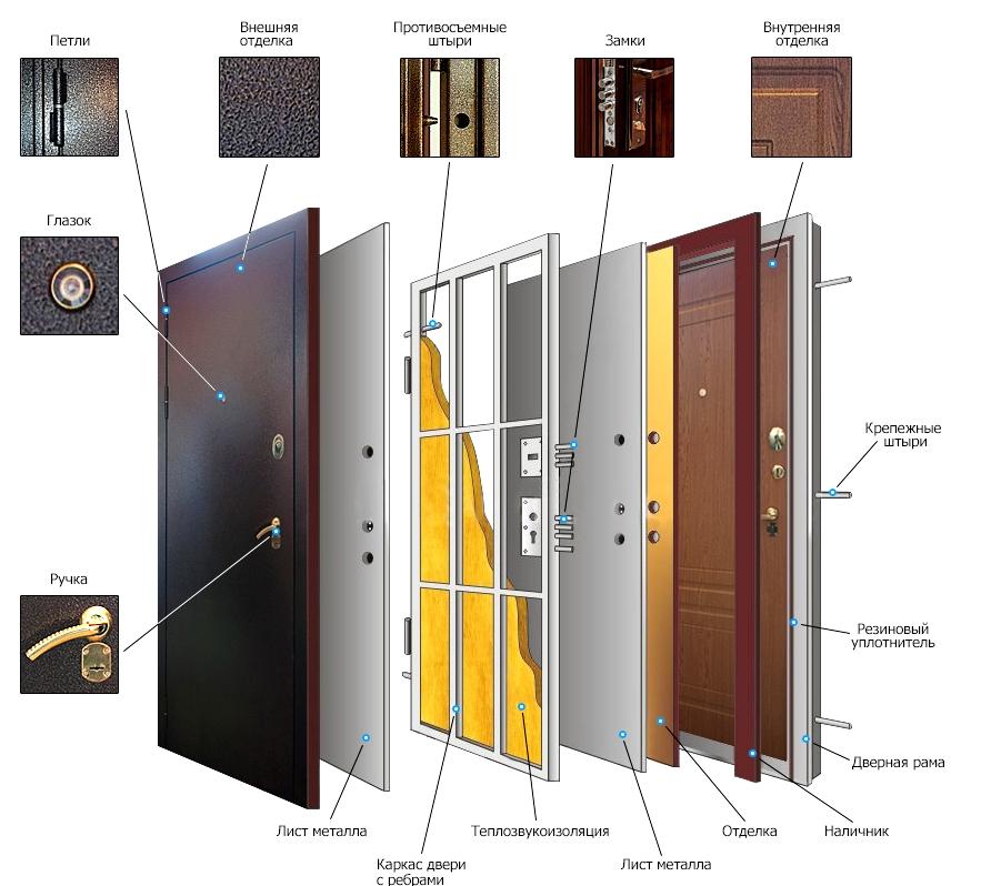 Двери металлические входные для дома