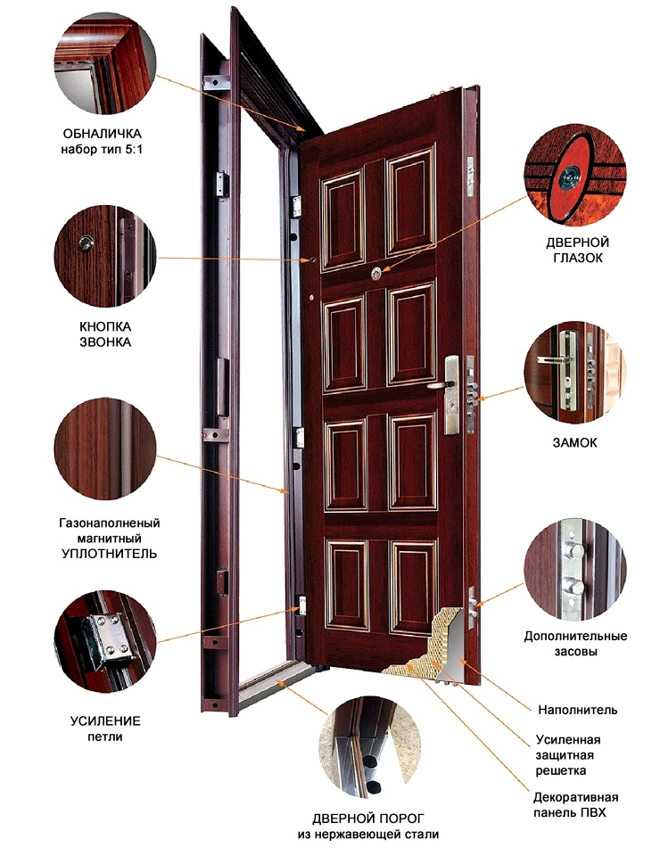 Двери металлические входные схема
